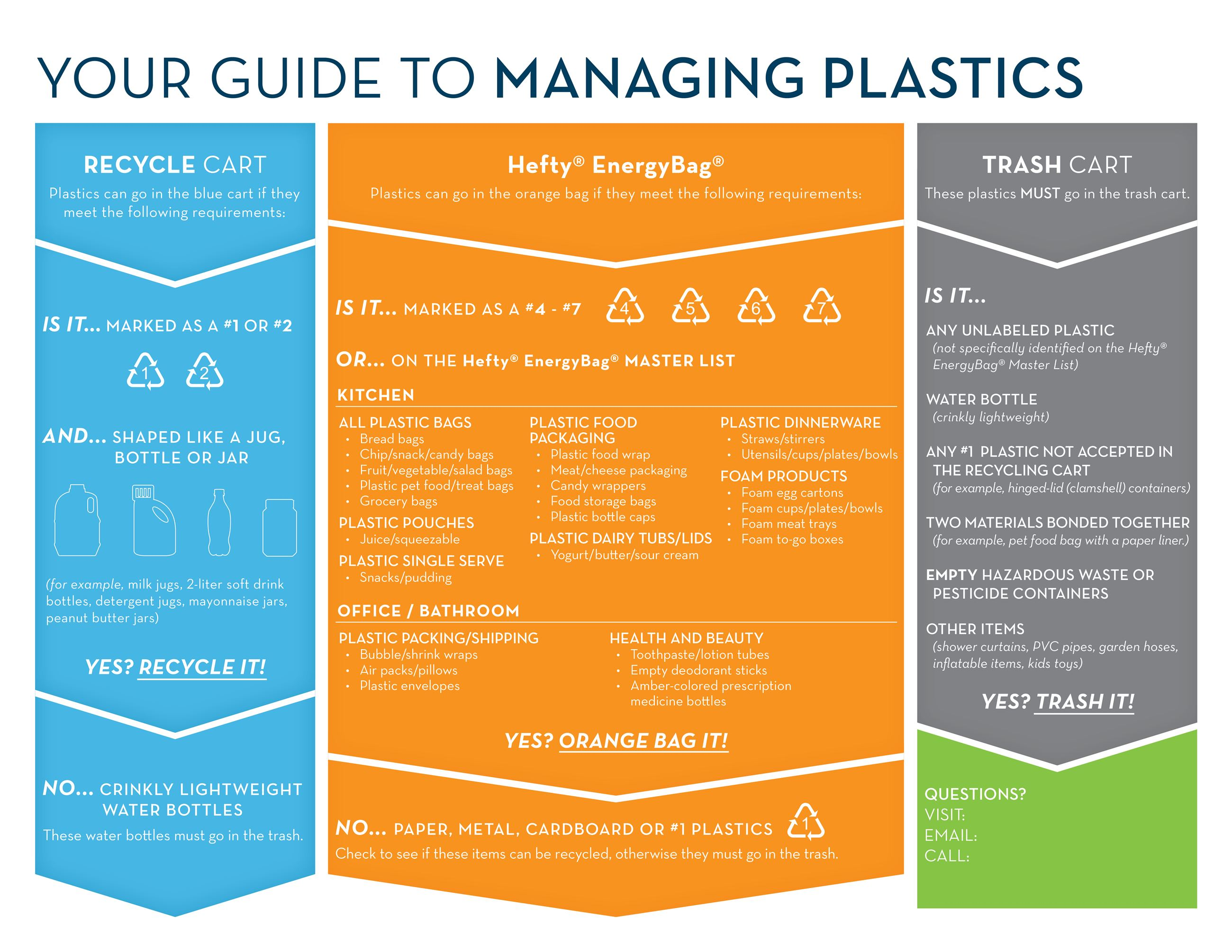 Managing plastics guide