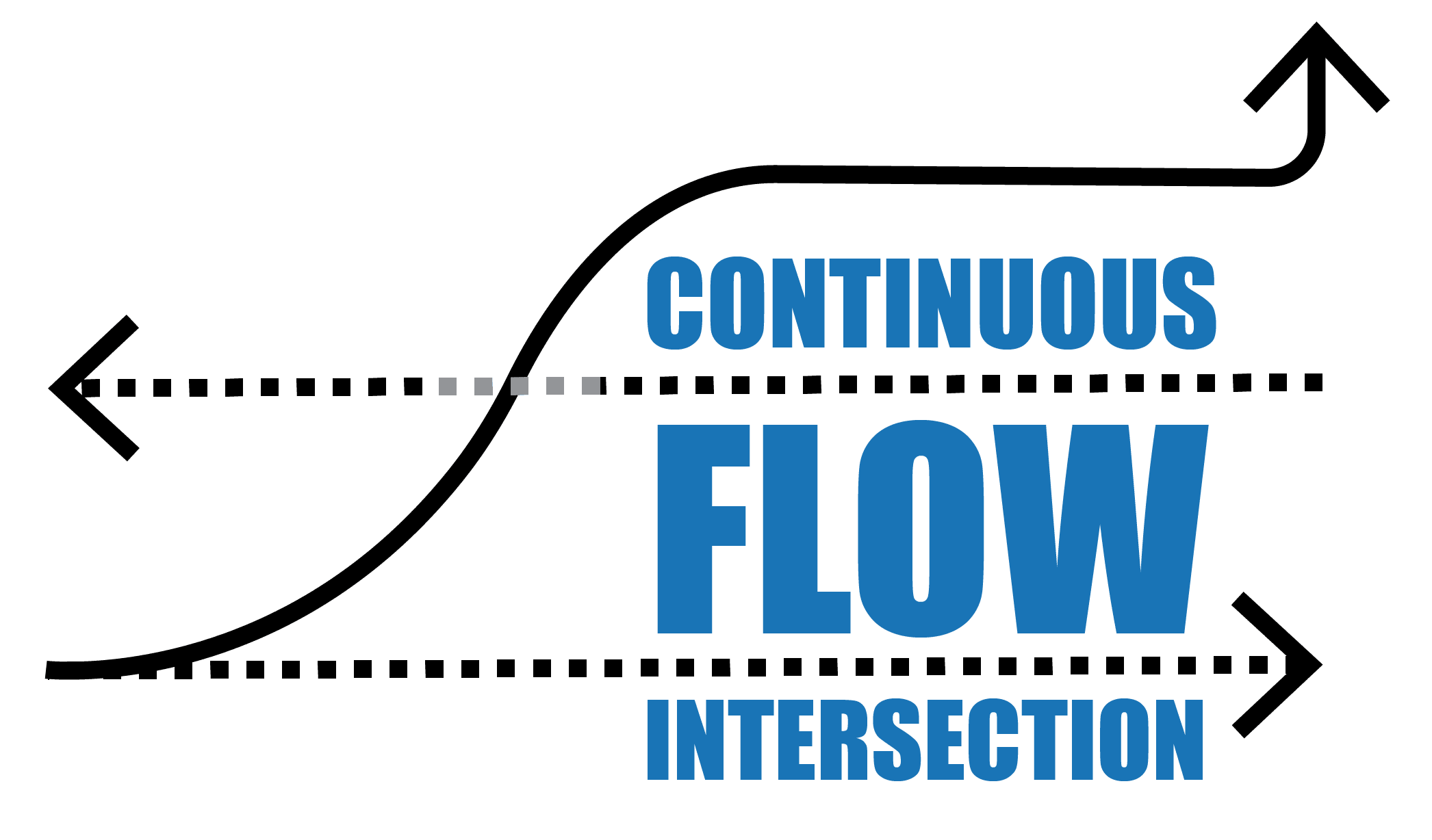 "Image says ""Continuous Flow Intersection"" with arrow lines crossing in between the words."